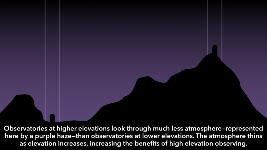 Observatories at higher elevation have less atmosphere to contend with.